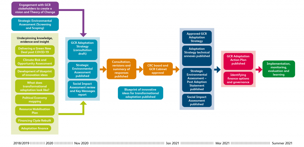 Diagram showing the development of the Glasgow City Region Climate Adaptation Strategy.
